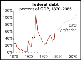 US debt, very long term
